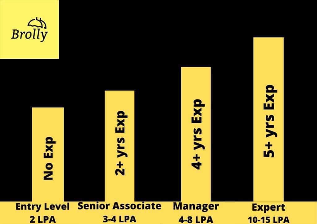 Digital-Marketing-salary-digitalbrolly